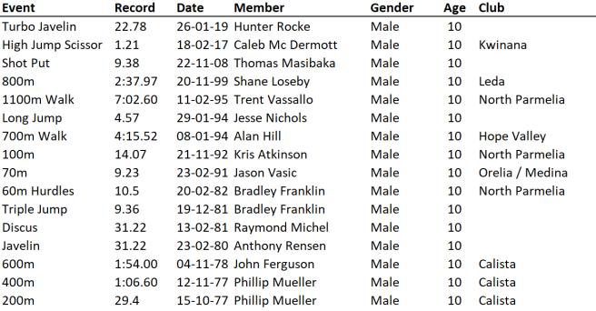 U10 Boys 26-10-19