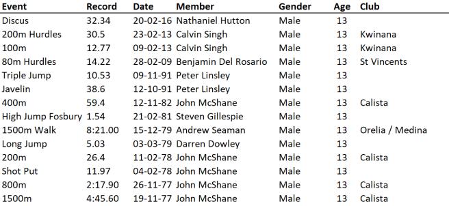 U13 Boys 26-10-19