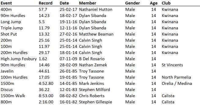 U14 Boys 26-10-19