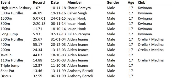 U17 Boys 26-10-19