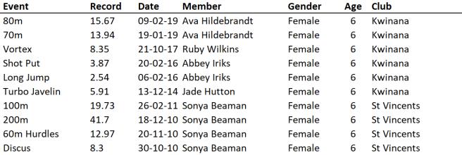 U6 Girls 26-10-19