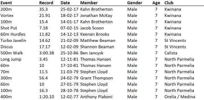 U7 Boys 26-10-19