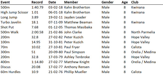 U8 Boys 26-10-19